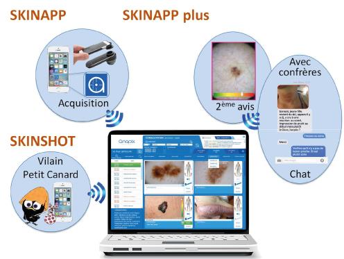 dermatologues diagnostic assisté par ordinateur
