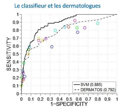 classifieur_dermatologues_anapix